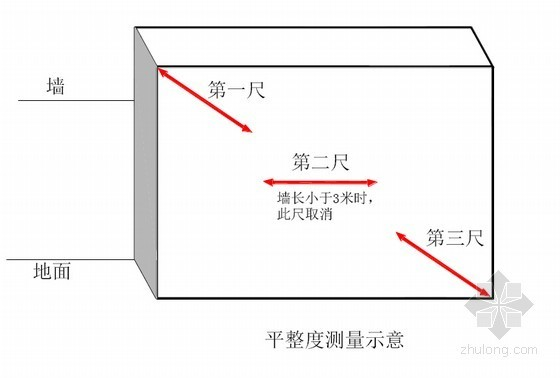房建工程实测实量操作指导讲义