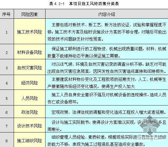 江苏某厂房工程施工风险评估及对策