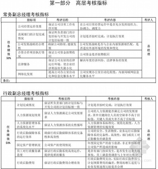 [知名地产]房地产公司KPI体系(考核指标)
