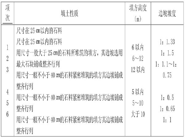 市政路基土石方施工专项方案(49页)