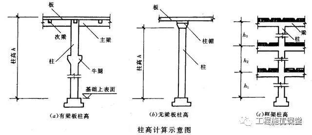 建筑工程工程量计算——混凝土工程量计算(附图解及计算公式)