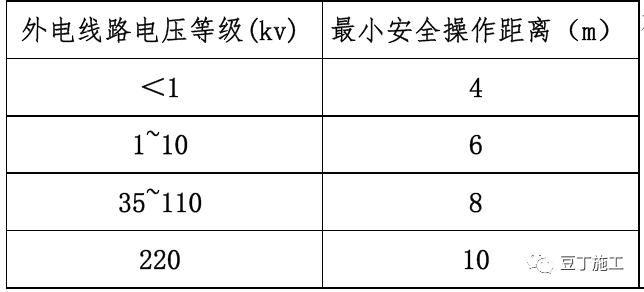 火遍建筑圈的碧桂园SSGF工业化建造体系-临水临电标准做法详解_2
