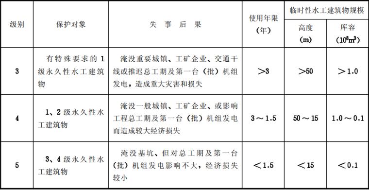 工程建设标准强制性条文水利工程部分2010版_3