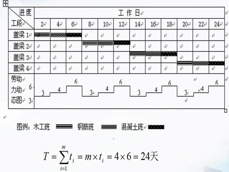 顺序作业法横道图