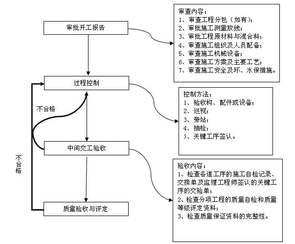 [四川]公路水运工程质量安全监理工作标准化指南(附多图)_9