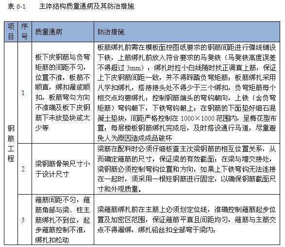 [河北]城中村改造项目工程质量管理计划(图文丰富)_7