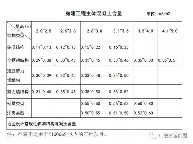 老造价人压箱底的造价指标数据分享