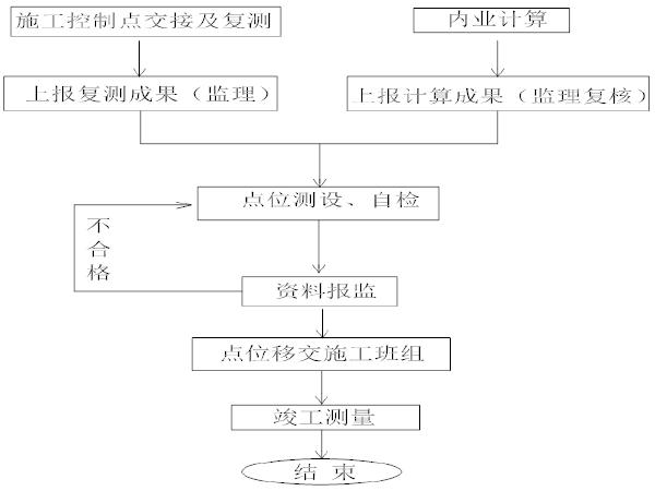 [南昌]高速公路平面控制网建立及高程测量(22页)