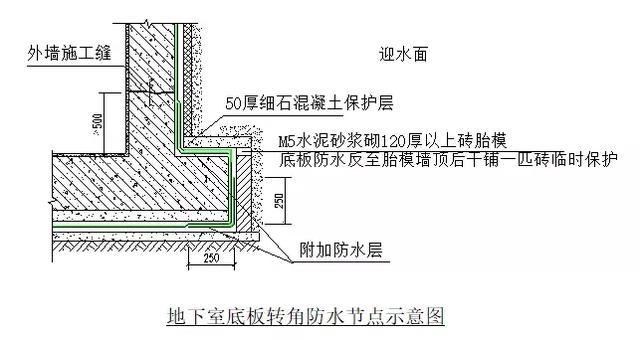 地下室防渗节点标准化做法施工工艺详解,绝对值得收藏!