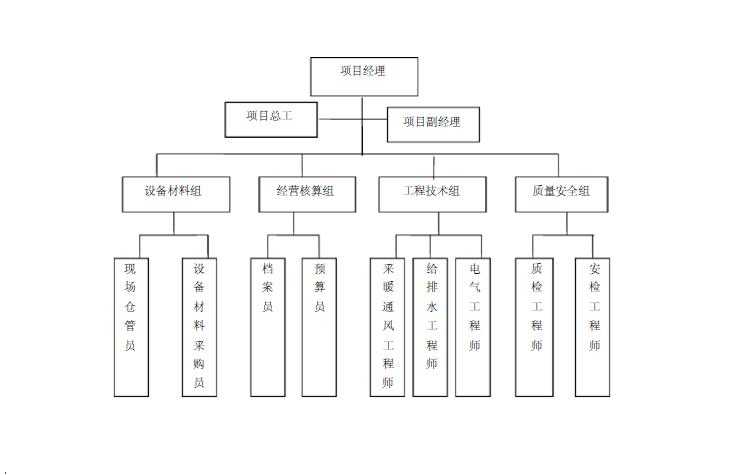 消防工程施工组织设计(标准版)94页