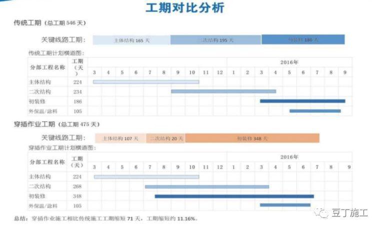 名企施工管理经验分享丨大穿插施工实例解析_20