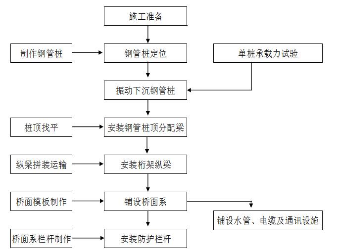 水中栈桥施工工艺流程框图