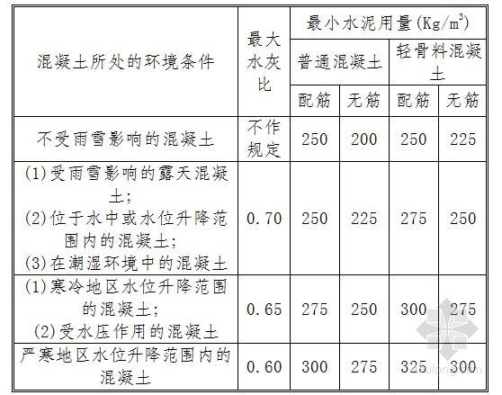 监理质量控制预防措施(图表丰富 113页)