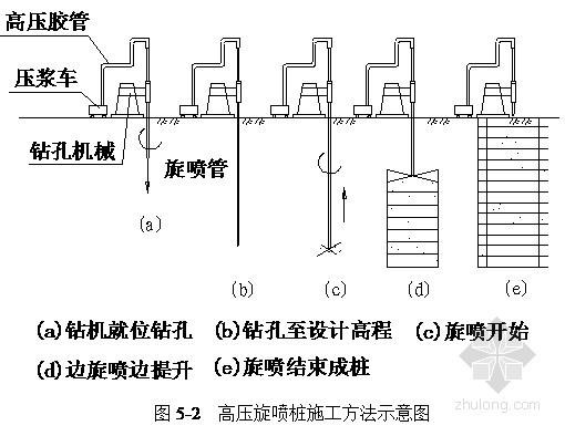 [广东]地铁深基坑端头井旋喷桩地基加固施工方案