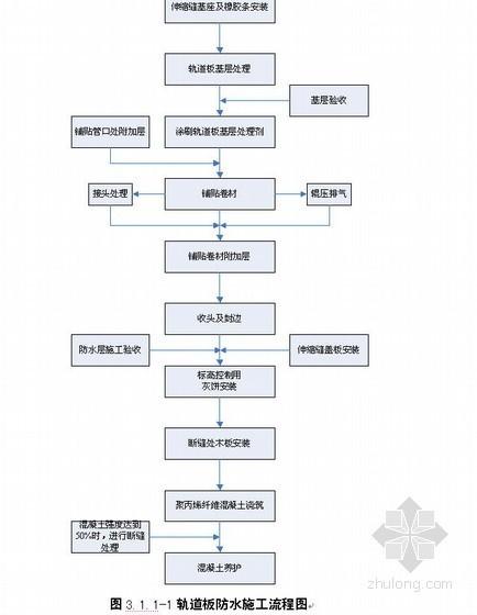 武广客专高架桥桥面系施工方案