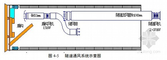 [学士]深圳地铁某标段施工组织设计及文明施工管理