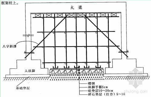 重载、大跨、超高模板脚手架施工工法