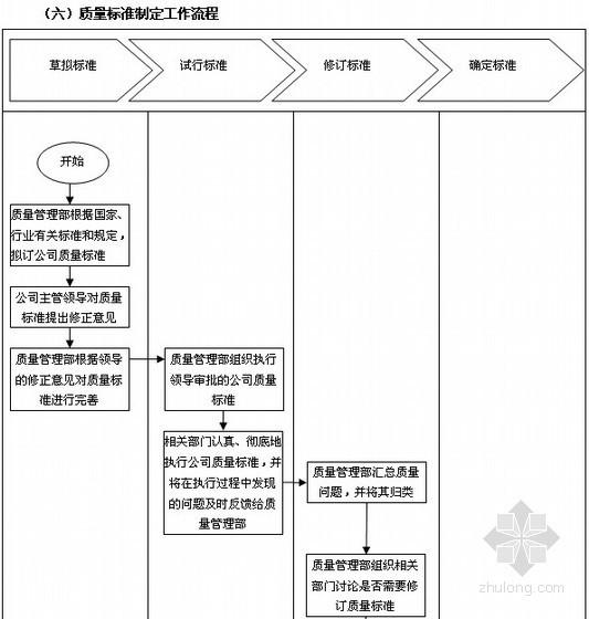 [标杆房企]房地产质量管理流程及质量管理表格大全(100页)