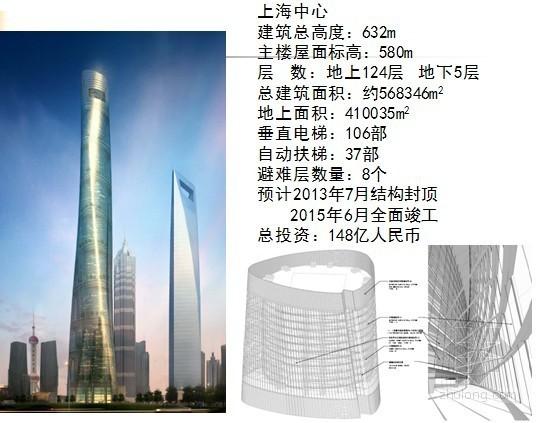 超高层节能技术剖析(参考案例:上海中心,632米)