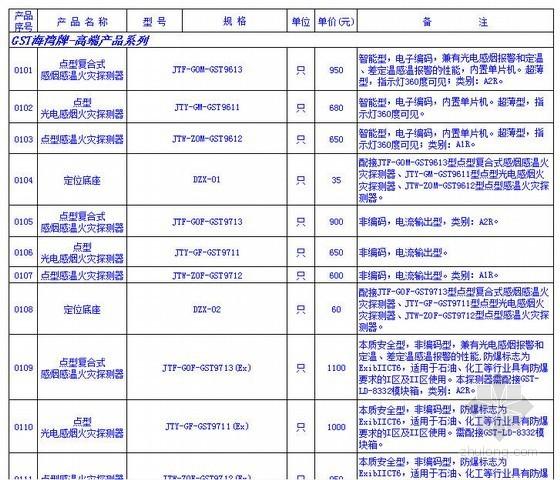 [最新]GST海湾牌安装设备及材料价格表