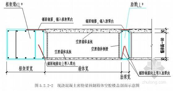 混凝土密肋梁预制箱体空腔楼盖施工工法(2008年)