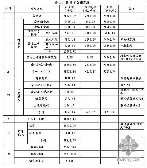 青岛某房地产项目可研报告(2008)