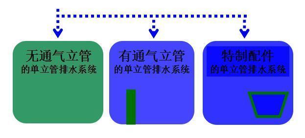 排水管道组合类型讲解