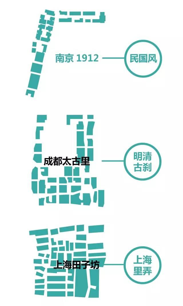 太古里、三里屯、新天地、田子坊等开放式商业街区设计最全解构_6