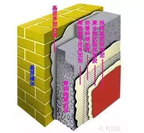 详解外墙保温的施工方法,很详细!_38