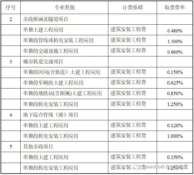 目前国内部分省市BIM的具体收费标准_17