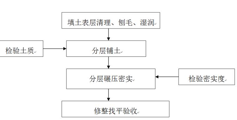 排洪渠工程施工组织设计方案