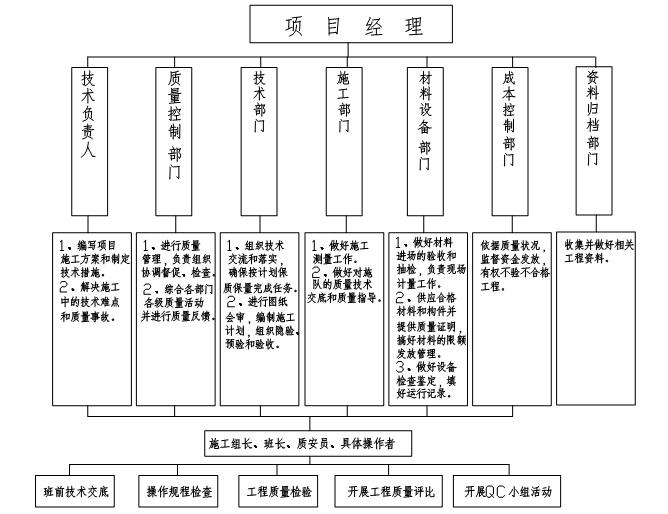幕墙工程项目创优专项方案(31页)