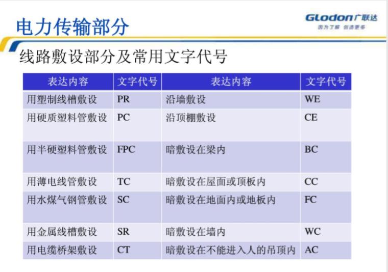 【广联达】安装算量-电气工程教程_4