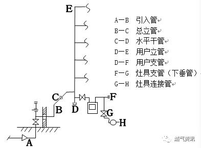 室内燃气管道施工详解(燃气工程人员收藏学习)