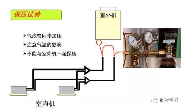 多联机系统设计及安装必备!_20