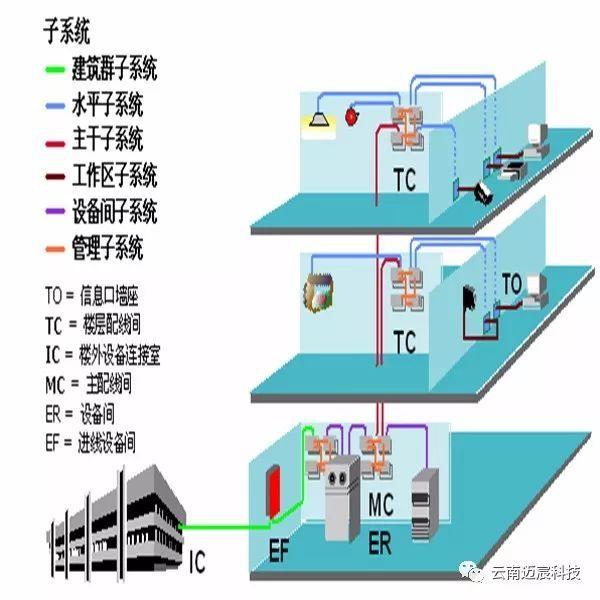 住宅小区的智能化弱电系统需要了解什么