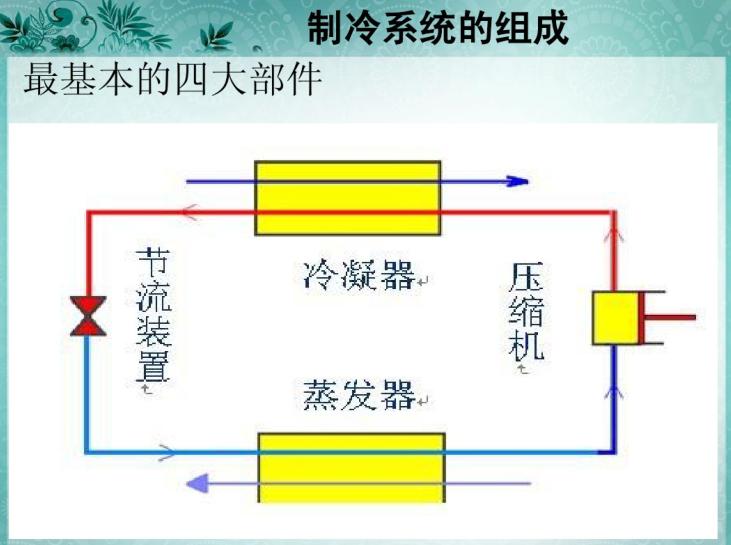 制冷机组的工作原理及常见故障处理