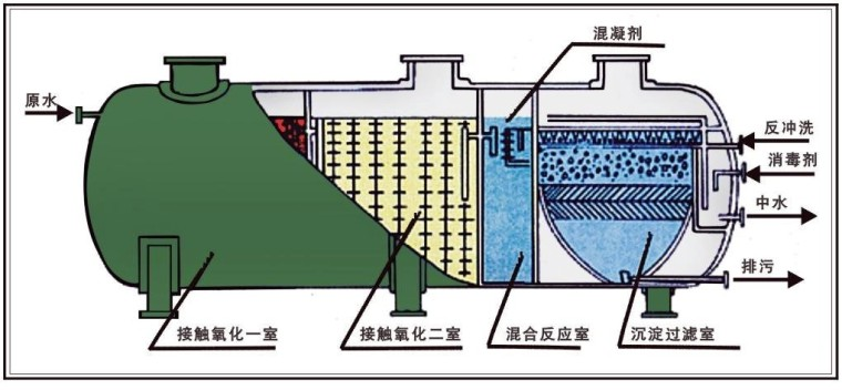 化粪池的设计要求和位置要求
