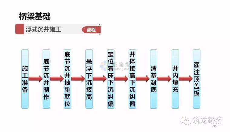 桥梁基础的施工方法那么多,这一次全说明白了_27