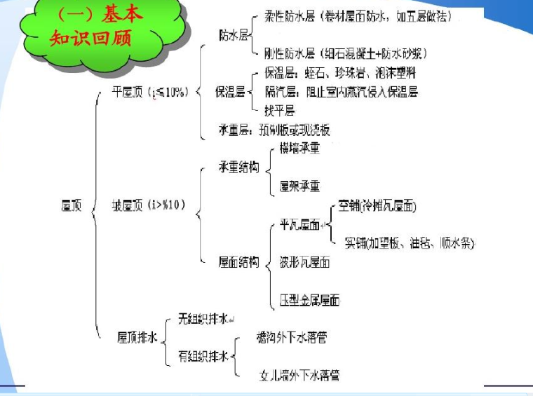 屋面及防水工程计算规则及案例解析(共50页)