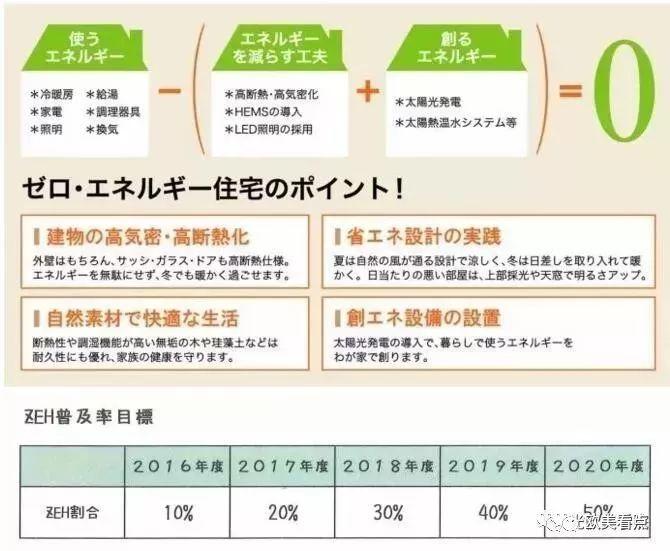 日本的零能耗住宅,已经先进到什么程度?实拍告诉你_5