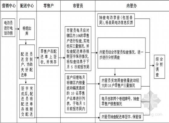 房地产项目物业管理工作流程图(全套 共93页)