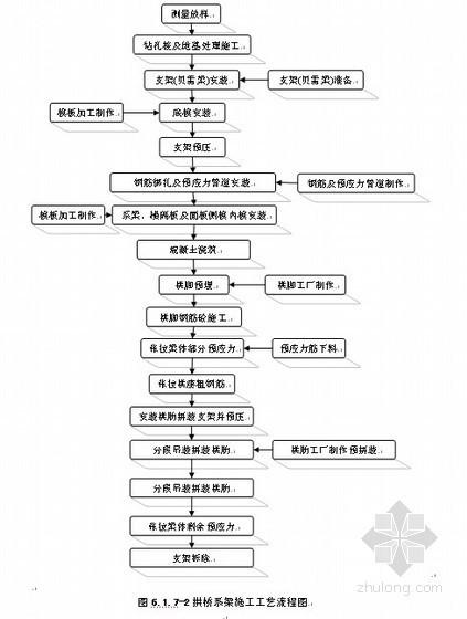 [浙江]轨道交通施工组织设计(岛式车站 钢箱提篮拱桥)