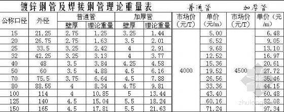 镀锌钢管及焊接钢管理论重量表及保温计算公式