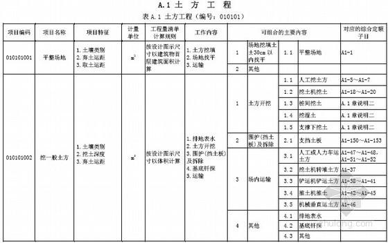 广东省2013版建筑与装饰工程工程量清单计价指引(最终版)