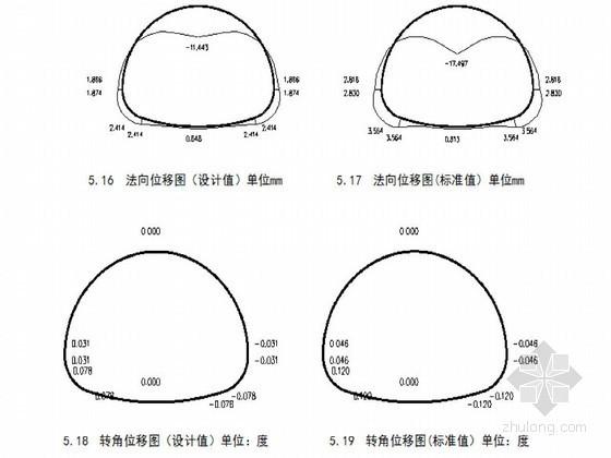 铁路特长隧道结构计算与施工组织设计(76页 毕业设计)