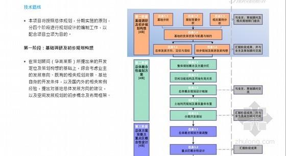 [河南]休闲度假庄园项目总体概念规划及布局设计实例(图文并茂124页)-技术路线