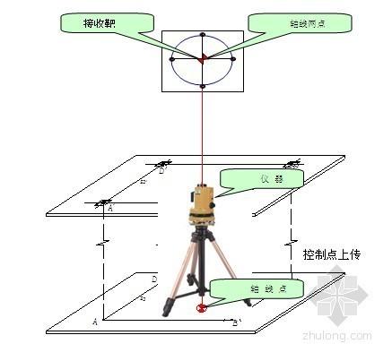 高层房建工程定位测量放线方案