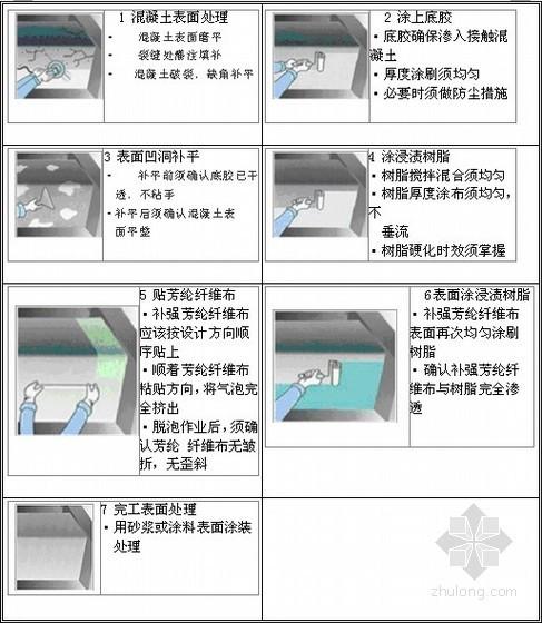 [陕西]高速公路桥梁加固施工组织设计(投标 附图表)