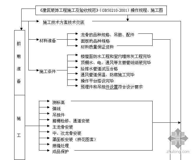 北京某通信楼室内装修吊顶工程质量控制程序